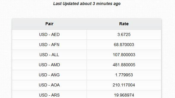 Foreign Currency Exchange Rates List Tool